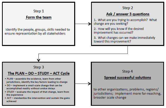 Plan Do Study Act cycle graphic